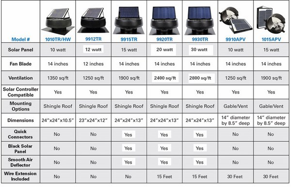 roof mounted vents solar chart