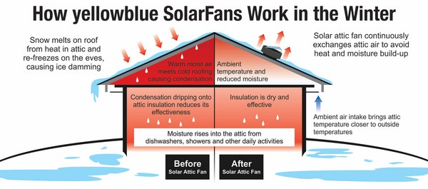 roof mounted vents solar how solar powered attic fan work